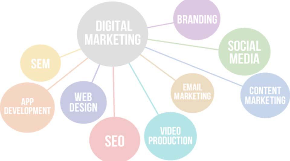 MangoDewMost Effective Digital Marketing Channels - MangoDew  Digital Marketing Channels